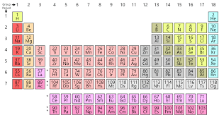 Chemistry Chart Elements Names Periodic Table Wikipedia