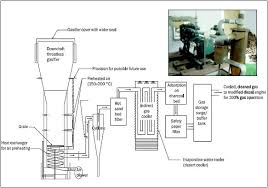 biomass gasifier based power generation system the modified engine that runs only on producer gas and its schematic diagram