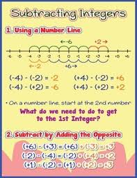 Integers Chart Subtracting Integers Poster Anchor Chart With Cards For Students Math Journals