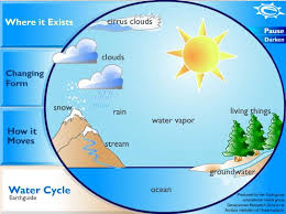 water cycle   lessons   tes teach   water cycle diagram