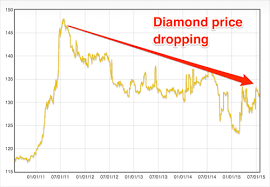 International Diamond Price Chart Diamond Price Fell By 12 In Five Years