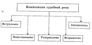 Структура судебной речи адвоката Рекомендуем Каталог статей  Судебная речь реферат судебная речь rghost dosya paylas m
