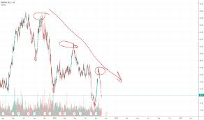Imo Stock Price And Chart Tsx Imo Tradingview