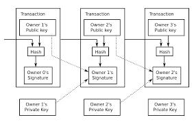 Bitcoin Network Wikipedia