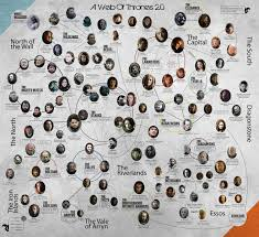 A Web Of Thrones Set 2 Game Of Thrones Lineage Game Of
