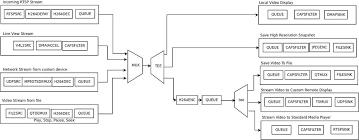 why ridgerun loves gstreamer ridgerun developer connection separating control application from video streaming application