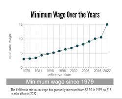 Logical State Of California Minimum Wage Chart State Minimum
