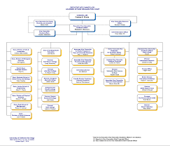 What Are Organizational Hierarchies Kuali Build