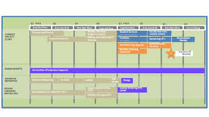 Stanford Uit Org Chart Servicenow Project Roadmap University It