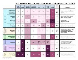 Snri Comparison Chart Medication Mumsnet