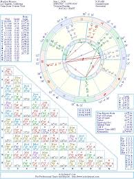 Marilyn Monroe Natal Birth Chart From The Astrolreport A
