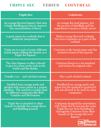 Difference Between Triple Sec And Cointreau Difference Between