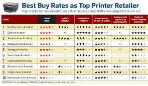 Hp Printer Comparison Chart 6 Best Photos Of Printer Ink Price Comparison Chart