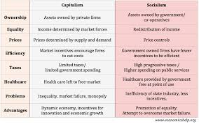Types Of Economic Systems Chart Capitalism Vs Socialism Economics Help