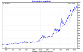 Gold 25 Year Chart 23 Prototypical Gold Price Chart Pounds Sterling