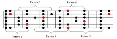 Guitar Major Scale Patterns Inspiration Theory What Are Guitar Scale Patterns Music Practice Theory