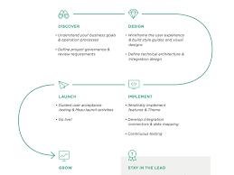 Solution Development Chart Editorial Design Flow Chart