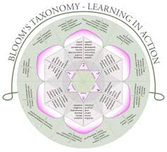 Bloom Taxonomy Of Learning Chart Blooms Taxonomy Wikipedia
