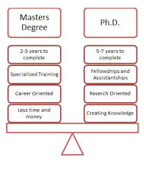 Phd Degree Masters Vs Phd Whats The Difference