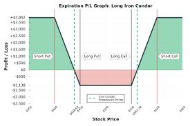 Iron Condor Chart Neutral Options Trading Strategies In Depth Tutorials