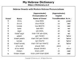 The Aleph Bet Hebrew Alphabet With Modern Hebrew