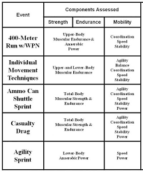Army Fitness Test Standards Fitness And Workout