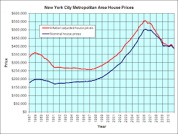 New York Housing Prices Chart Articles On High End Manhattan Condos New Construction