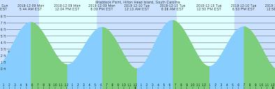Tide Chart Hilton Head Island Braddock Point Hilton Head Island South Carolina Tide Chart