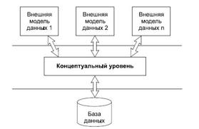 Реферат на тему Основные понятия баз данных Гипермаркет знаний Базы данных
