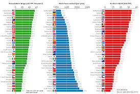 how much is your time worth comparison of average wages and hours how much is your time worth comparison of average wages and hours worked between oecd countries oc