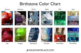 Month Gemstone Chart Birthstones By Month Birthstone Colors Birthstone Chart