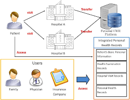 Importance Performance Analysis Of Personal Health Records In Taiwan