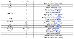 Proto Chart Structural Features Of Slavic Languages The Development Of
