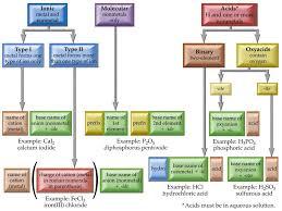 Chapter 7 Formulas Mrs Bakers Chemistry Website