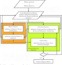 Figure 1 From Functional Analysis In Systems Engineering