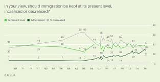 Immigration Gallup Historical Trends