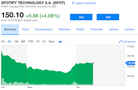 Spotify Stock Update Price Is Holding Around 150 Analyst