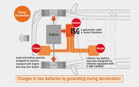 csrムenvironment suzuki green technology global suzuki specially designed for vehicles equipped s ene charge it complies high current needed for the motor to assist the engine which enables frequent