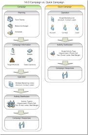 Crm Flow Chart Crm 4 0 Campaign Vs Quick Campaign Flow Chart Dynamics