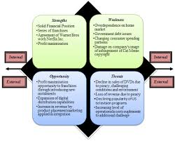 globalization and the environment quantifying corporate strategy swot analysis