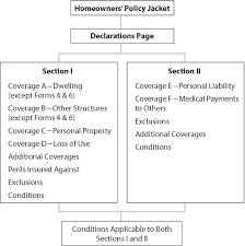 The recommended limits and forms of insurance coverage listed in the matrices contemplate only those exposures that are considered most common for the subject in addition, agencies may require submission of an acord 27 (certificate of property insurance), acord 28 (certificate of. Packaging Coverage Homeowners Policy Forms And The Special Form Ho 3