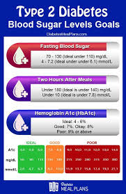 Blood Sugar Levels Goals Diabetes Blood Sugar Levels