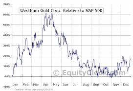 Westkam Gold Corp Tsxv Wkg Seasonal Chart Equity Clock