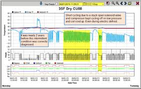 compressor short cycling a hard to energy waster shows cooler short cycling due to stuck open solenoid valve