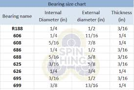 bearing sizes. if you want a bearing that isn\u0027t exactly the one have, there are adapters for some of more common bearings like r188 and 608. sizes d