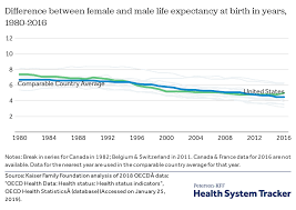 Lifespan Chart How Does U S Life Expectancy Compare To Other Countries