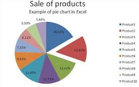 Excel To Pie Chart Best Excel Tutorial Pie Chart