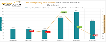 Merolagani How Total Turnover Drives Nepse