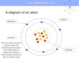 Diagram Of An Atom Lesson Atoms Ppt Download