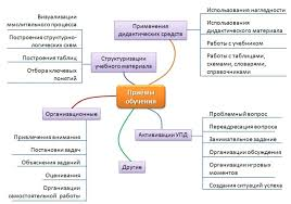 Теория обучения Сидоров С В Теоретическая педагогика